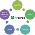 Tổng hợp lệnh FFMPEG hữu ích.