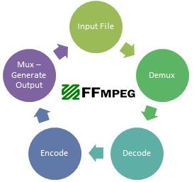 Tổng hợp lệnh FFMPEG hữu ích