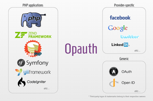 Thư viện Opauth PHP